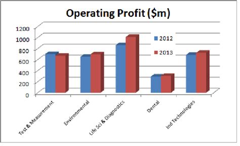 3 Reasons Why Danaher Corporation Has Upside Potential in