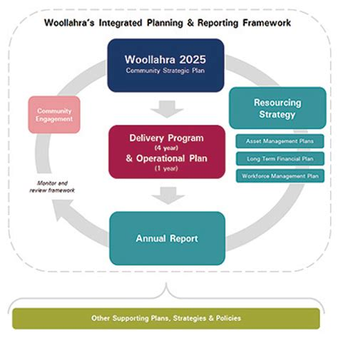 Integrated Planning and Reporting | Woollahra Municipal