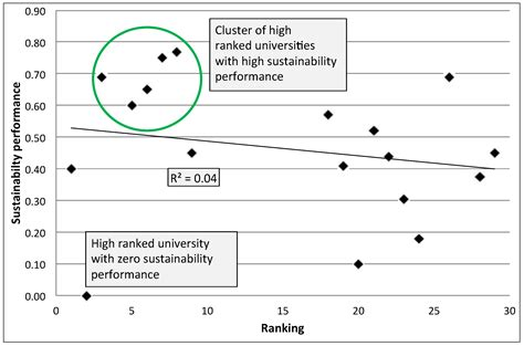 Sustainability | Free Full-Text | A Preliminary Model for