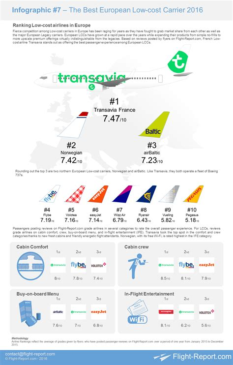 Infographic – Ranking the Best European Low-cost Carriers