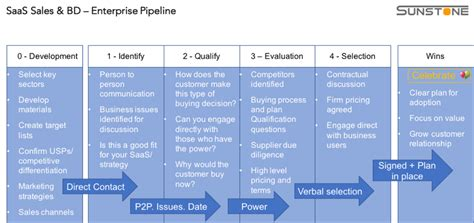 The Beacon approach to manage a B2B Enterprise SaaS sales