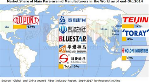 Aramid Fiber Industry Global and China Analysis for 2014
