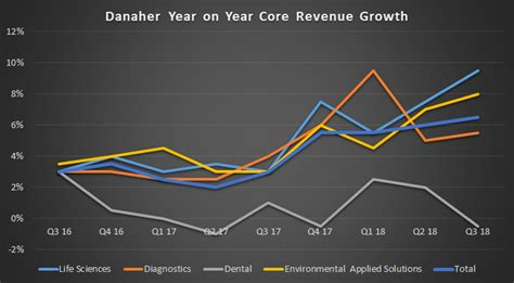 Better Buy After Earnings: Danaher or Dover? | The Motley Fool