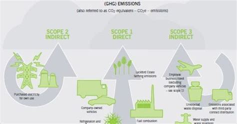 csr-reporting: The proposed GRI G4 GHG Emissions draft