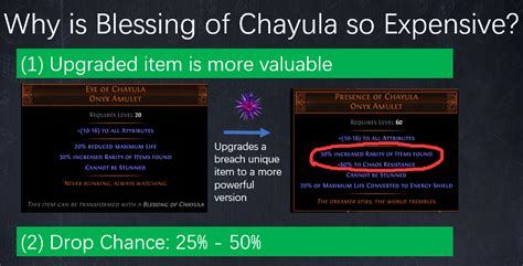Blessing of Chayula PoE, Price, Drop Chance - Why is